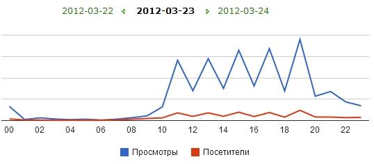 Статистика в день выхода в эфир программы