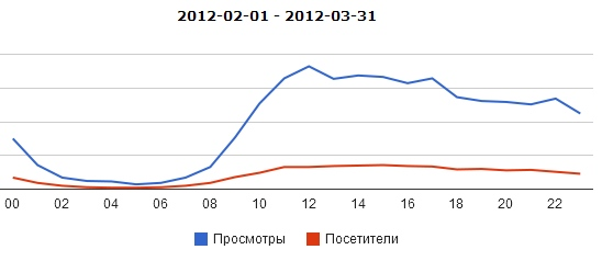 Статистика среднемесячного почасового распределения