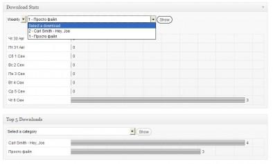 Статистика, выдаваемая плагином WordPress Download Monitor