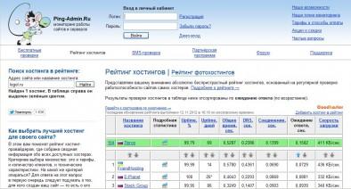 Скорость загрузки первой страницы сайта Logol.ru