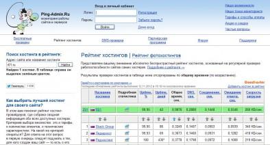 Скорость загрузки первой страницы R01.ru
