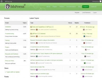 Форум bbPress для Вордпресс
