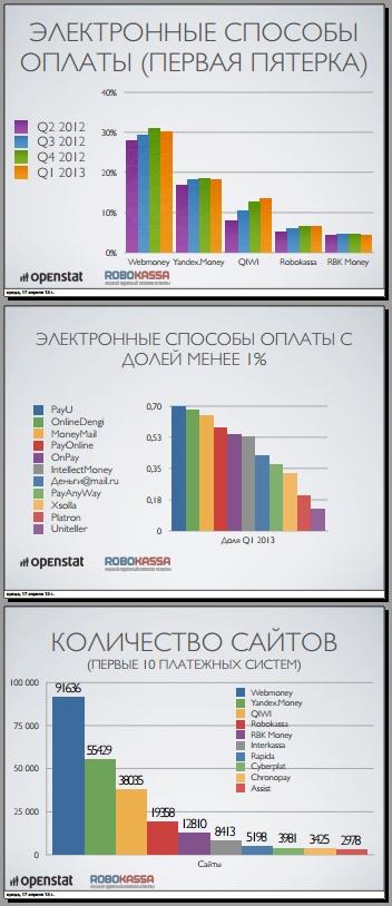 Рынок платежных систем по данным исследования Робокассы
