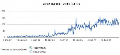 Увеличение посещаемости сайта до 150 человек в день