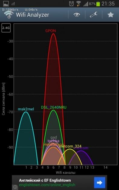 Анализ Wi-Fi окружения