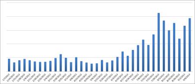 Распространение вирусов-шифровальщиков по данным ESET