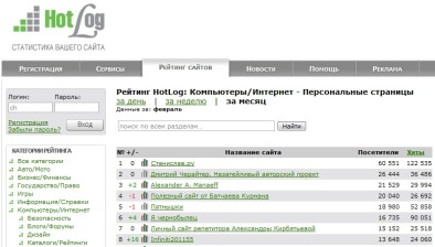 2-е место среди персональных страниц по версии HotLog