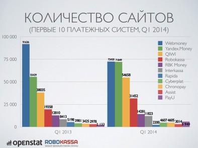 статистика по способам оплаты электронными деньгами