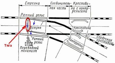 схема стрелки