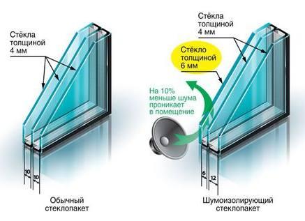 стеклопакет, состоящий из двух стекол толщиной 4 мм и одного 6 мм