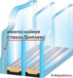 Треплексовый стеклопакет