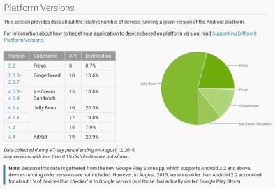 Процент аппаратов, использующих различные версии Андроида