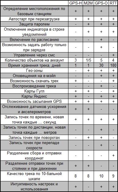 Сравнительная таблица функций трекеров