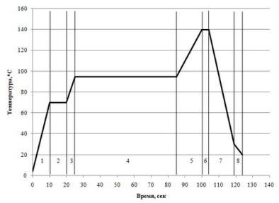 Процесс ультрапастеризации - время выдержки при разных температурах