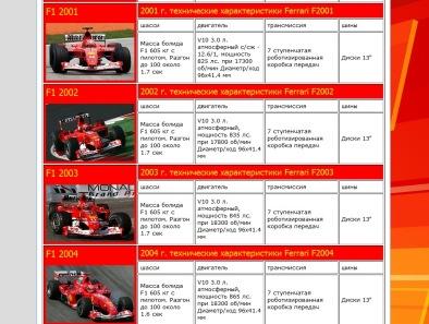 Ferrari Formula 1 - краткие характеристики
