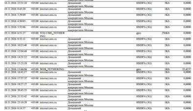 МТС - выписка с детализацией оплаты за раздачу